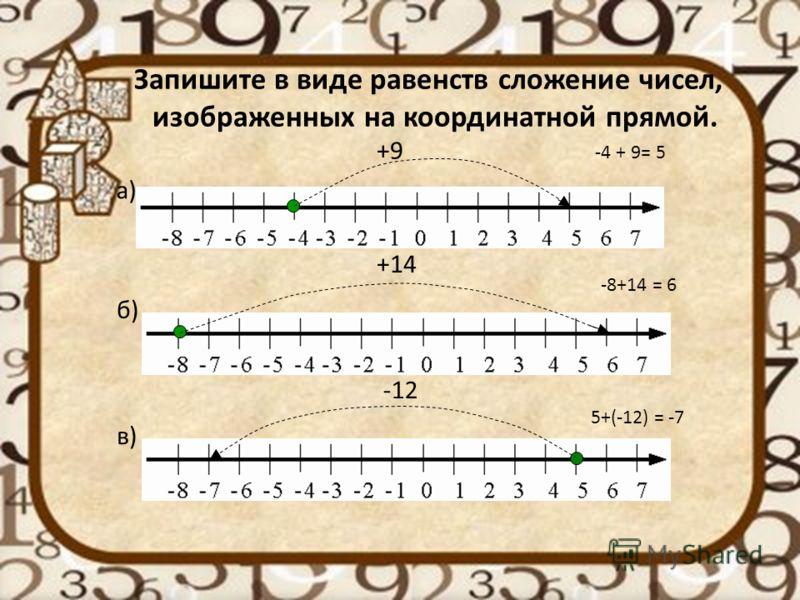 Запишите в виде равенств сложение чисел, изображенных на координатной прямой. а) б) в) +14 +9 -12 -4 + 9= 5 -8+14 = 6 5+(-12) = -7
