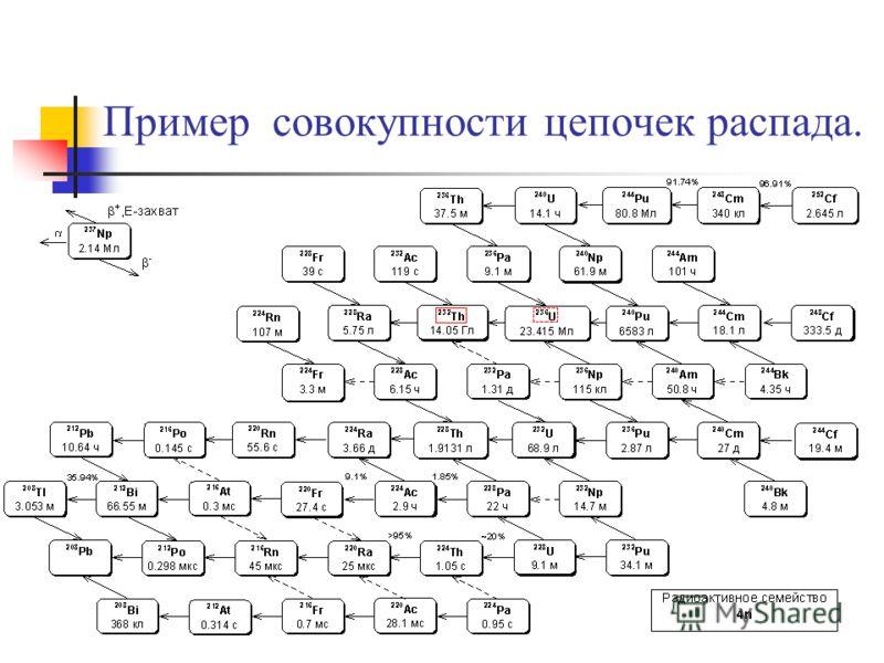 Пример совокупности цепочек распада.