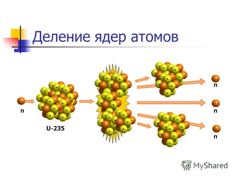 Деление ядер атомов n n n n U-235
