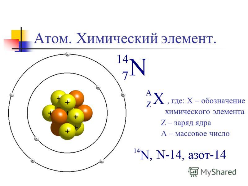 Атом. Химический элемент., где: X – обозначение химического элемента Z – заряд ядра A – массовое число