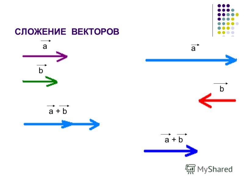 СЛОЖЕНИЕ ВЕКТОРОВ a b a + b a b