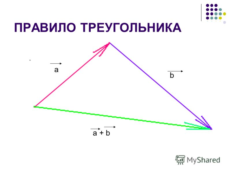 ПРАВИЛО ТРЕУГОЛЬНИКА a b a + b