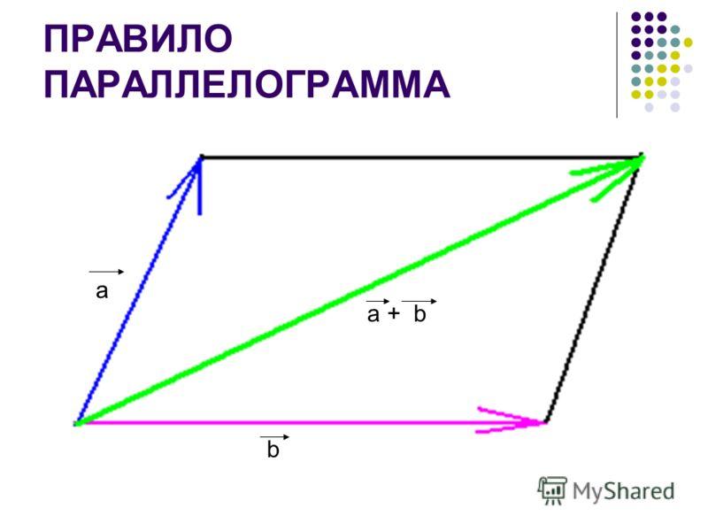ПРАВИЛО ПАРАЛЛЕЛОГРАММА a b a + b