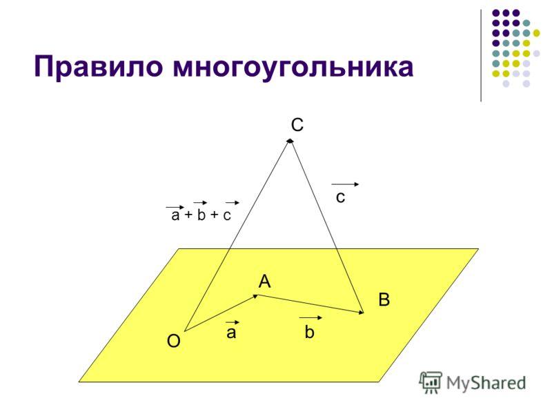 Правило многоугольника О С В А ab c a + b + c