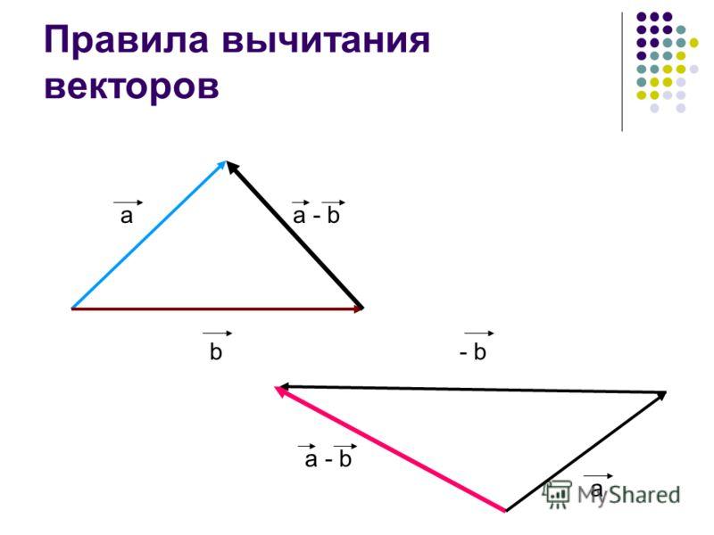 Правила вычитания векторов a b a - b - b a a - b