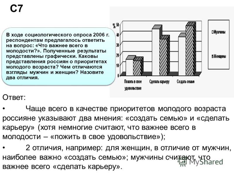 С7 В ходе социологического опроса 2006 г. респондентам предлагалось ответить на вопрос: «Что важнее всего в молодости?». Полученные результаты представлены графически. Каковы представления россиян о приоритетах молодого возраста? Чем отличаются взгля