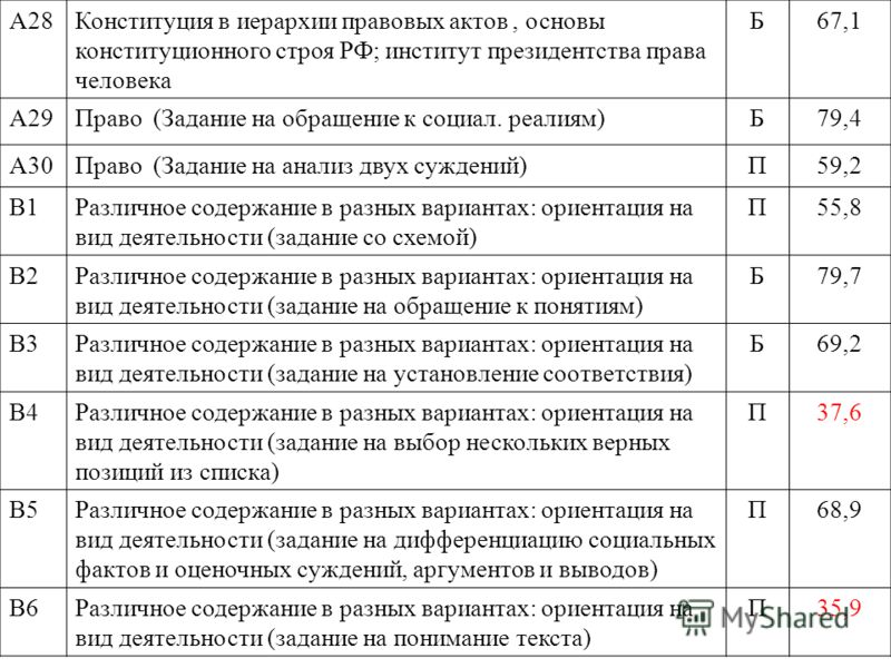 А28Конституция в иерархии правовых актов, основы конституционного строя РФ; институт президентства права человека Б67,1 А29Право (Задание на обращение к социал. реалиям)Б79,4 А30Право (Задание на анализ двух суждений)П59,2 В1Различное содержание в ра