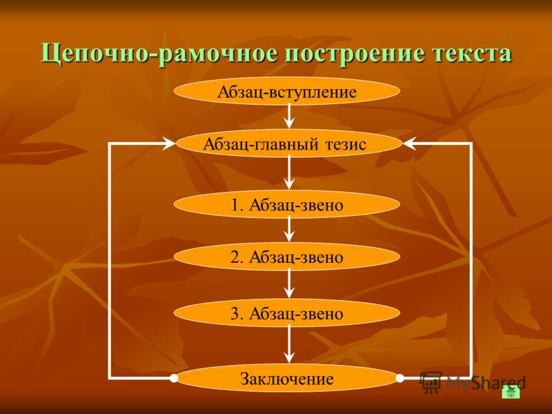 Цепочно-рамочное построение текста Абзац-вступление Абзац-главный тезис 1. Абзац-звено 2. Абзац-звено 3. Абзац-звено Заключение