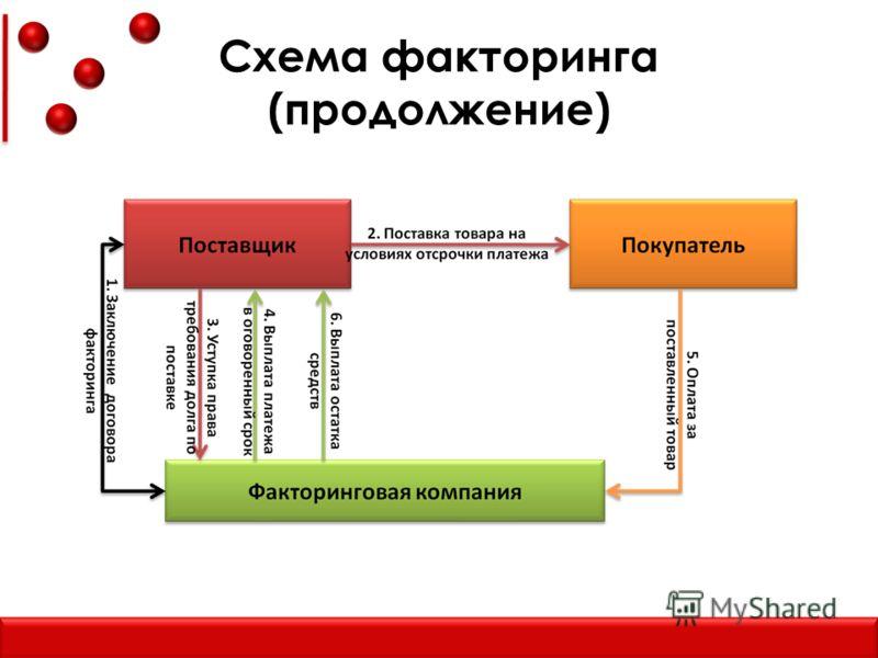 Схема факторинга (продолжение)
