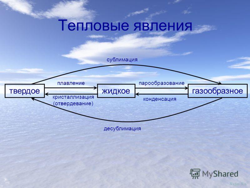 Тепловые явления твердоежидкоегазообразное плавление кристаллизация (отвердевание) сублимация десублимация парообразование конденсация