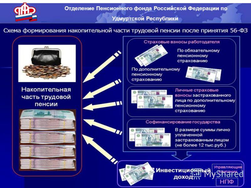 Отделение Пенсионного фонда Российской Федерации по Удмуртской Республики