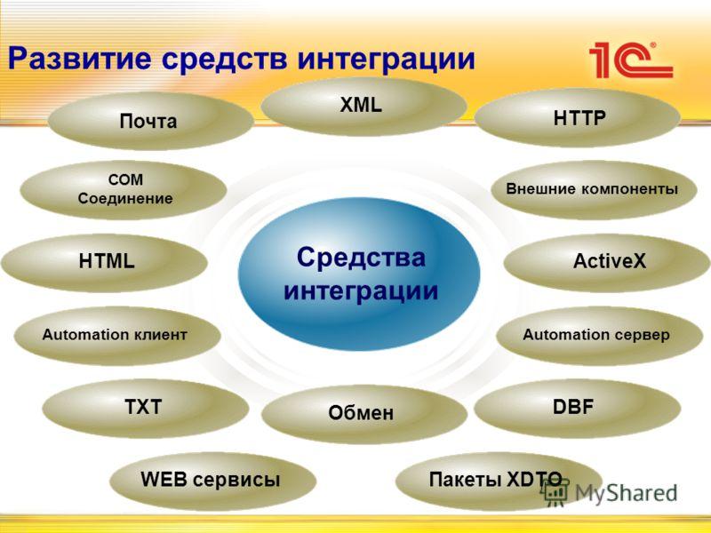 Средства интеграции Развитие средств интеграции DBFTXT Automation клиентAutomation сервер ActiveXHTML Почта HTTP XML Внешние компоненты СОМ Соединение WEB сервисыПакеты XDTO Обмен