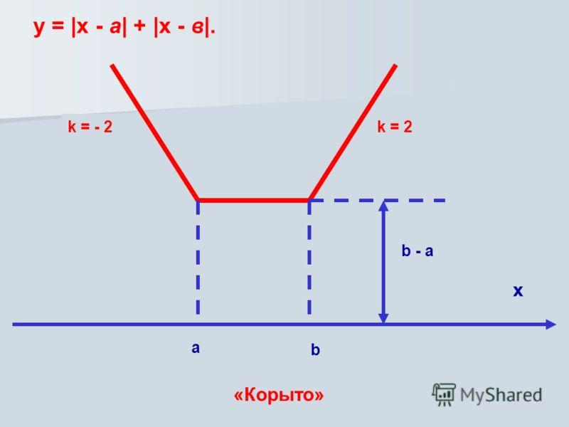 b - a k = 2k = - 2 a b x у = |х - а| + |х - в|. «Корыто»