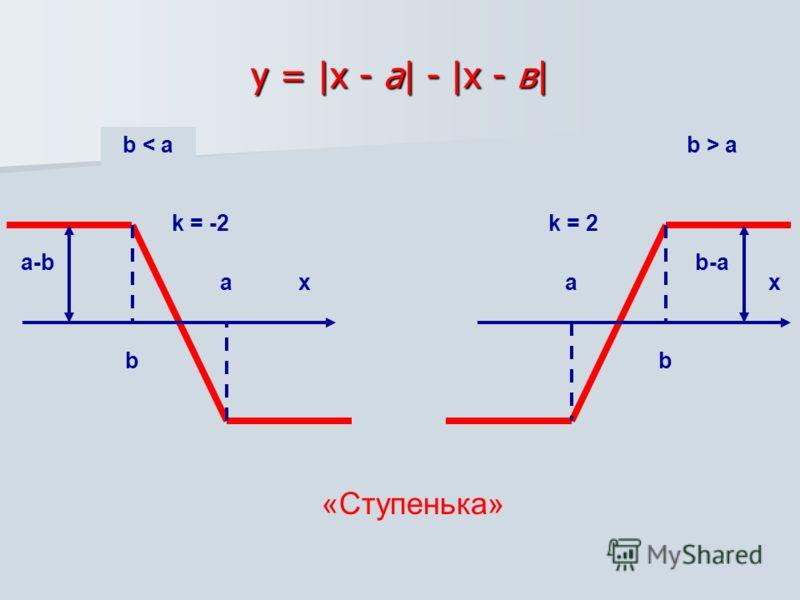 у = |х - а| - |х - в| ха b a-b b < a k = -2 b-a х b а k = 2 b > a «Ступенька»