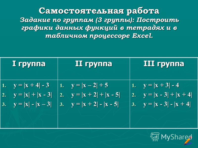 Самостоятельная работа Задание по группам (3 группы): Построить графики данных функций в тетрадях и в табличном процессоре Excel. I группа II группа III группа 1. y = |x + 4| - 3 2. y = |х| + |x - 3| 3. y = |x| - |x – 3| 1. y = |x – 2| + 5 2. y = |x
