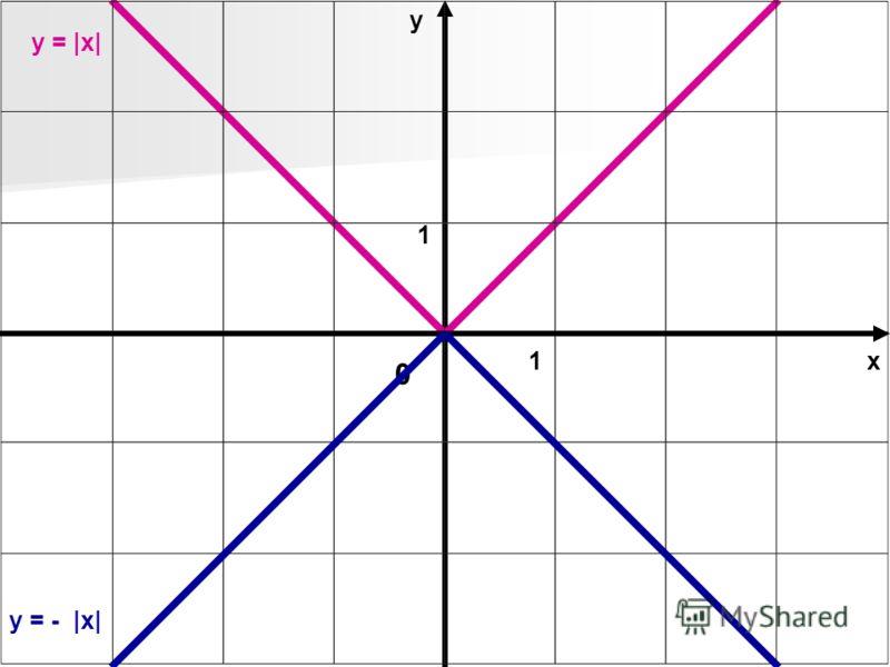 х у 0 1 1 y = |x| y = - |x|