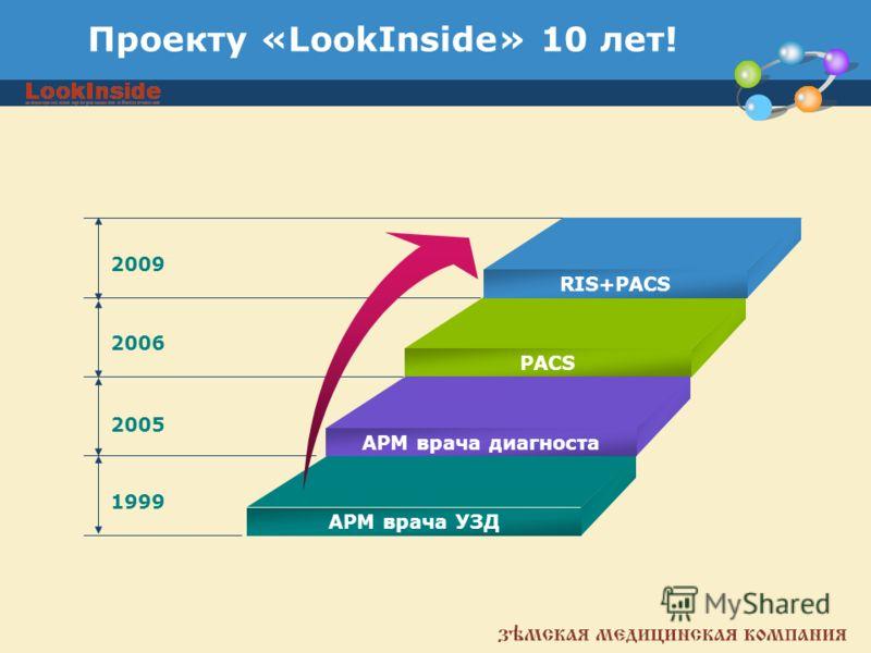 Проекту «LookInside» 10 лет! 2009 2006 2005 1999 RIS+PACS PACS АРМ врача диагноста АРМ врача УЗД