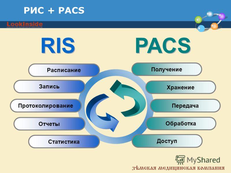РИС + PACS Запись Получение Протоколирование Отчеты Статистика Передача Обработка Доступ Расписание Хранение RIS PACS