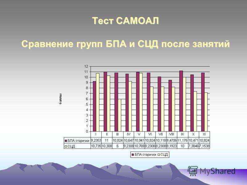 Тест САМОАЛ Сравнение групп БПА и СЦД после занятий