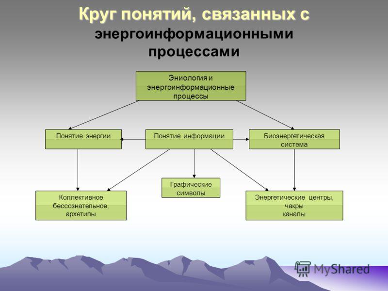 Круг понятий, связанных с Круг понятий, связанных с энергоинформационными процессами Эниология и энергоинформационные процессы Энергетические центры, чакры каналы Понятие информацииПонятие энергии Коллективное бессознательное, архетипы Биоэнергетичес