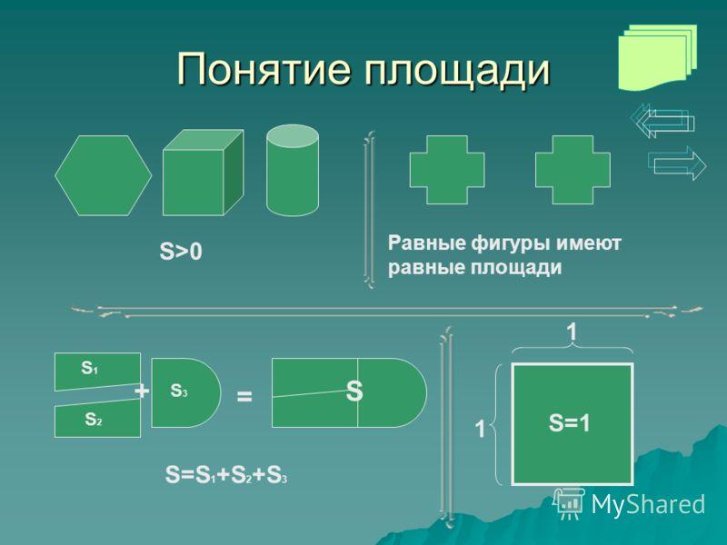 Понятие площади Равные фигуры имеют равные площади S1S1 S2S2 S3S3 S S=S 1 +S 2 +S 3 + = S>0 1 1 S=1
