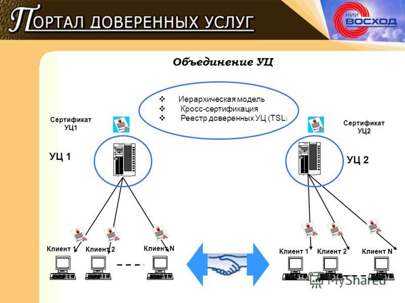 Объединение УЦ УЦ 1 Клиент 1 Клиент 2 Клиент N УЦ 2 Клиент 1Клиент 2Клиент N Сертификат УЦ2 Сертификат УЦ1 Иерархическая модель Кросс-сертификация Реестр доверенных УЦ (TSL )
