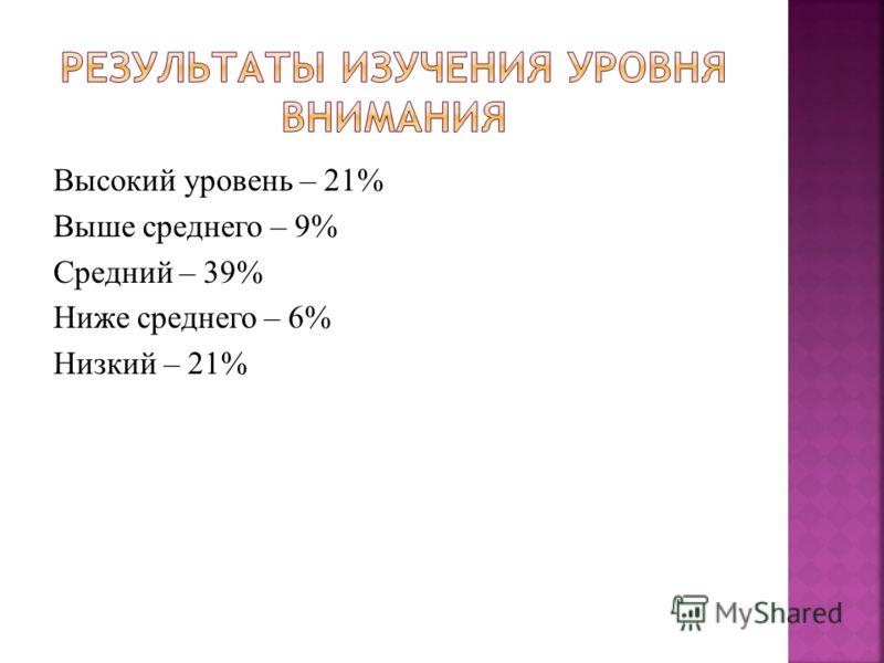 Высокий уровень – 21% Выше среднего – 9% Средний – 39% Ниже среднего – 6% Низкий – 21%
