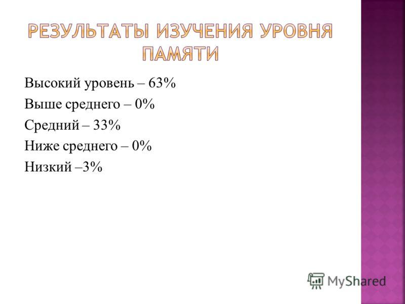 Высокий уровень – 63% Выше среднего – 0% Средний – 33% Ниже среднего – 0% Низкий –3%