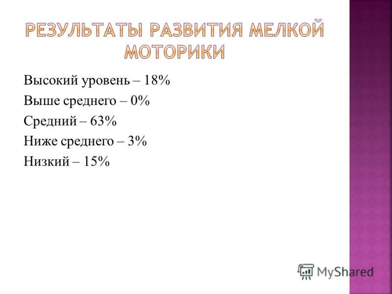 Высокий уровень – 18% Выше среднего – 0% Средний – 63% Ниже среднего – 3% Низкий – 15%