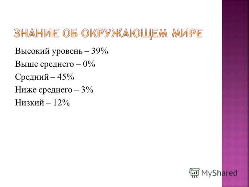 Высокий уровень – 39% Выше среднего – 0% Средний – 45% Ниже среднего – 3% Низкий – 12%