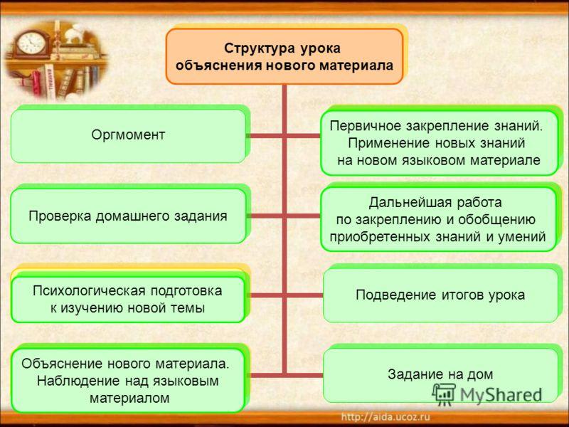 Структура урока объяснения нового материала Оргмомент Первичное закрепление знаний. Применение новых знаний на новом языковом материале Проверка домашнего задания Дальнейшая работа по закреплению и обобщению приобретенных знаний и умений Психологичес