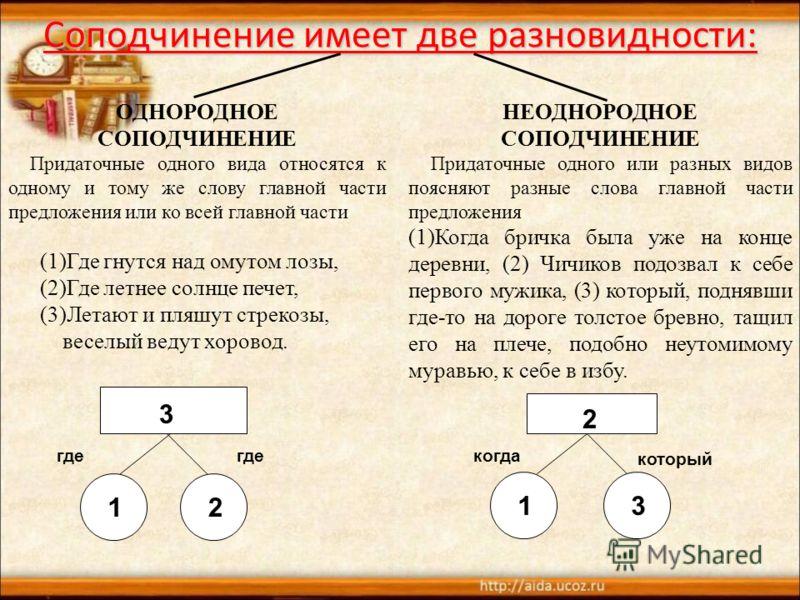 Соподчинение имеет две разновидности: ОДНОРОДНОЕ СОПОДЧИНЕНИЕ Придаточные одного вида относятся к одному и тому же слову главной части предложения или ко всей главной части (1)Где гнутся над омутом лозы, (2)Где летнее солнце печет, (3)Летают и пляшут