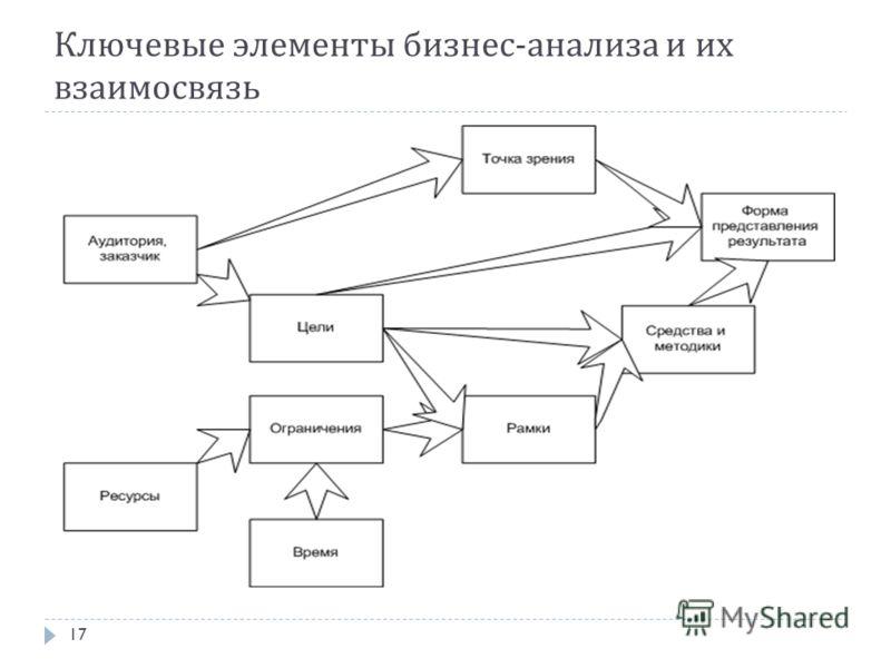 Ключевые элементы бизнес - анализа и их взаимосвязь 17