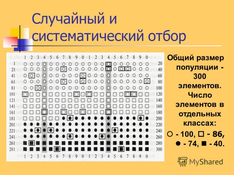 Общий размер популяции - 300 элементов. Число элементов в отдельных классах: - 100, - 86, - 74, - 40.