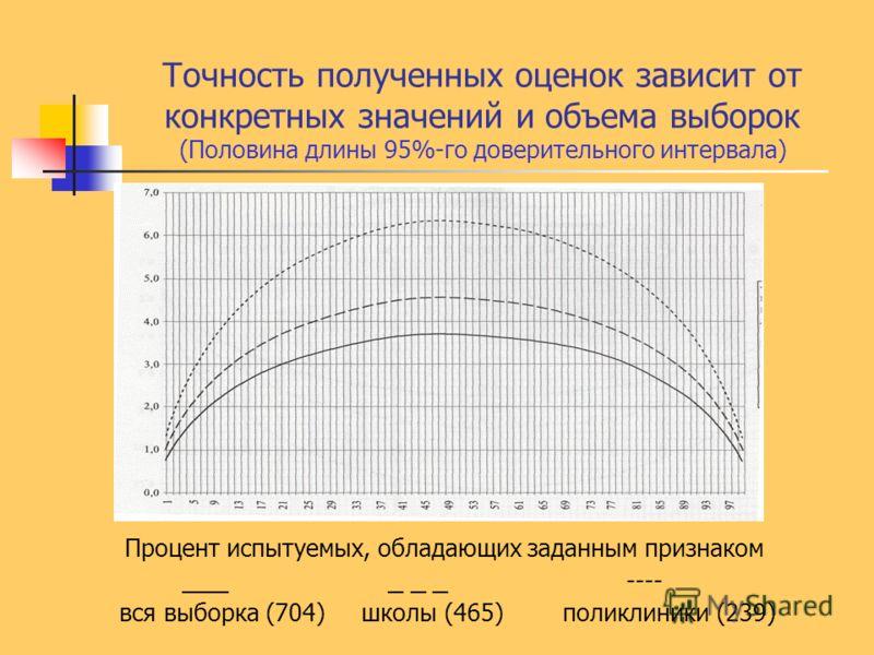 Точность полученных оценок зависит от конкретных значений и объема выборок (Половина длины 95%-го доверительного интервала) Процент испытуемых, обладающих заданным признаком ___ _ _ _ ---- вся выборка (704) школы (465) поликлиники (239)