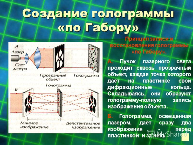 Создание голограммы «по Габору» Принцип записи и восстановления голограммы «по Габору». А. Пучок лазерного света проходит сквозь прозрачный объект, каждая точка которого даёт на пластинке свои дифракционные кольца. Складываясь, они образуют голограмм