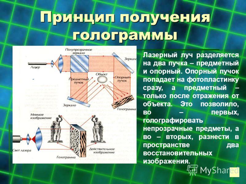 Принцип получения голограммы Лазерный луч разделяется на два пучка – предметный и опорный. Опорный пучок попадает на фотопластинку сразу, а предметный – только после отражения от объекта. Это позволило, во – первых, голографировать непрозрачные предм