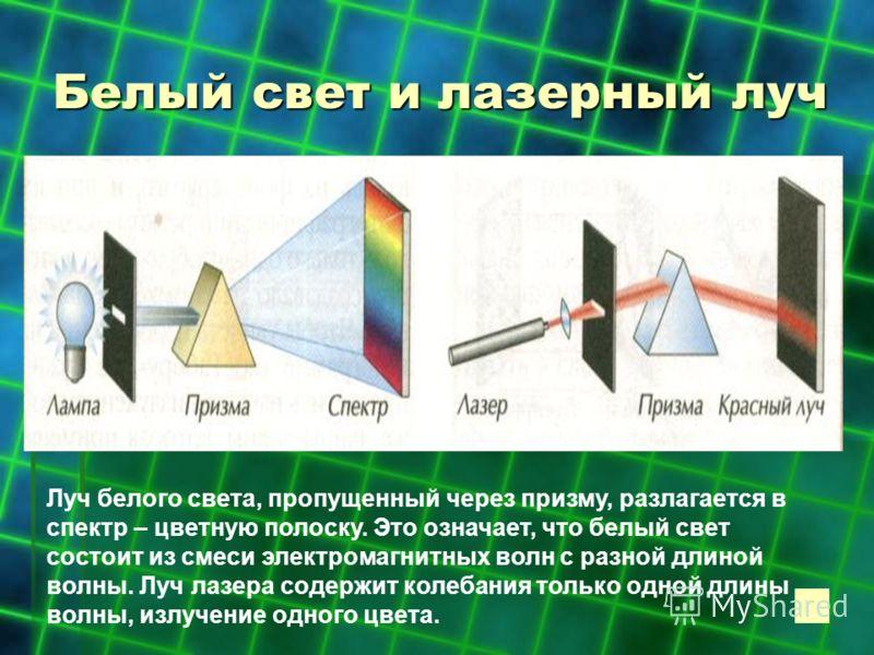 Белый свет и лазерный луч Луч белого света, пропущенный через призму, разлагается в спектр – цветную полоску. Это означает, что белый свет состоит из смеси электромагнитных волн с разной длиной волны. Луч лазера содержит колебания только одной длины