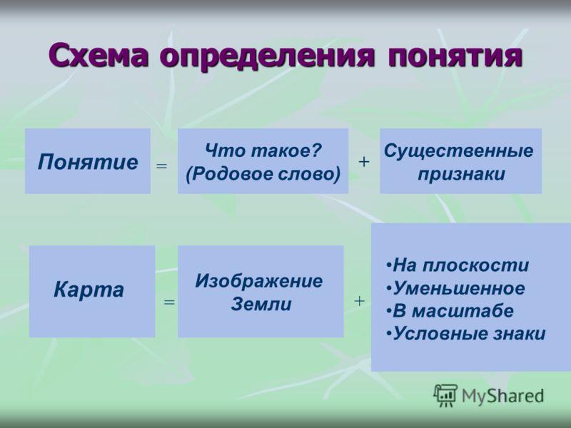 Схема определения понятия