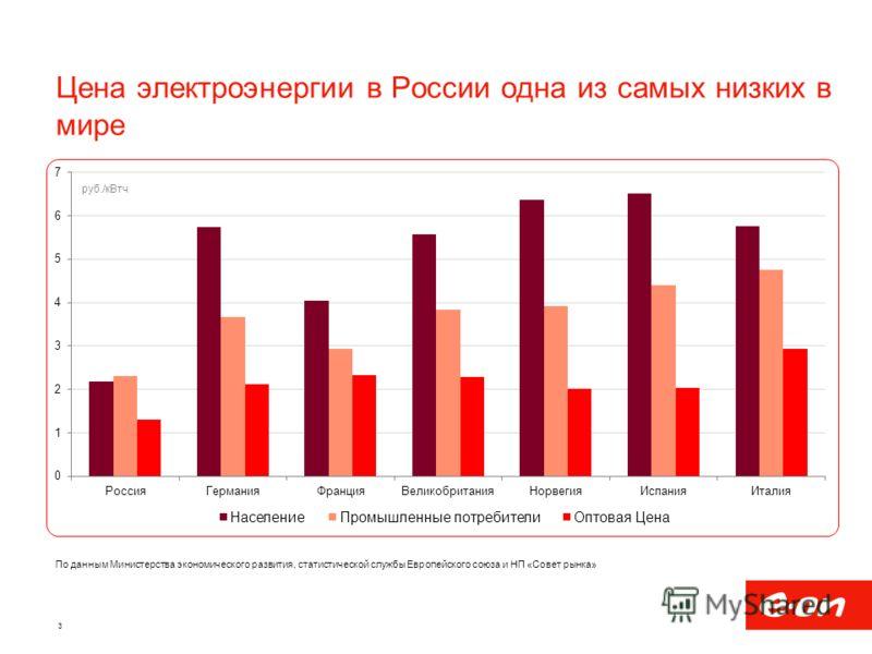 Цена электроэнергии в России одна из самых низких в мире 3 По данным Министерства экономического развития, статистической службы Европейского союза и НП «Совет рынка»