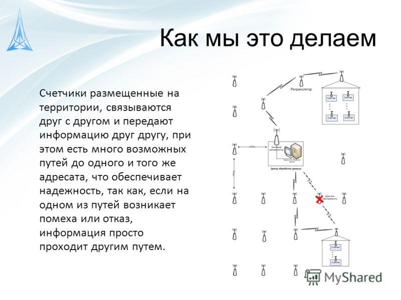 Как мы это делаем Счетчики размещенные на территории, связываются друг с другом и передают информацию друг другу, при этом есть много возможных путей до одного и того же адресата, что обеспечивает надежность, так как, если на одном из путей возникает
