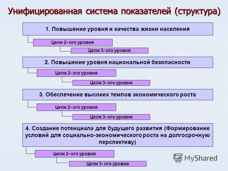 4 Унифицированная система показателей (структура) 3. Обеспечение высоких темпов экономического роста 4. Создание потенциала для будущего развития (Формирование условий для социально-экономического роста на долгосрочную перспективу) 2. Повышение уровн