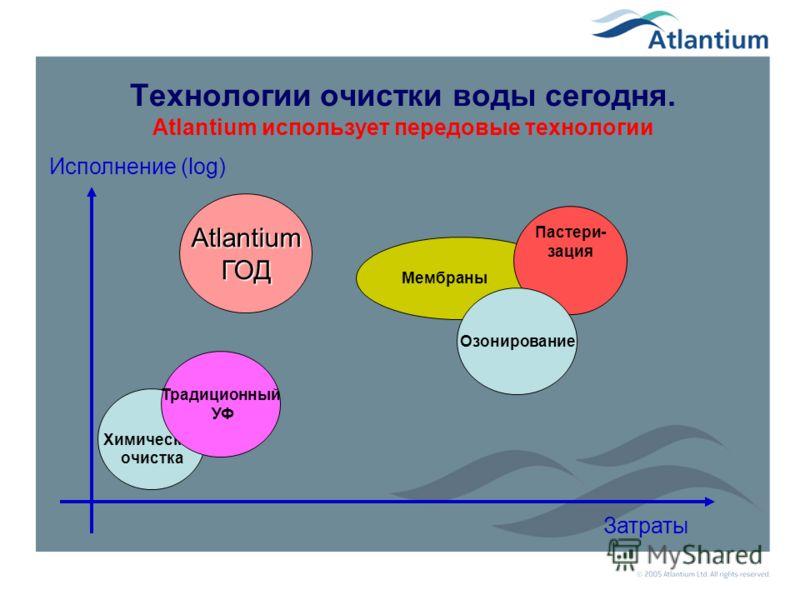 Ныне существующие технологии дезинфекции воды ПреимуществаРезультат ХлорированиеОтносительно дешевый; широко используется Присутствие побочных продуктов; привкус в еде; неэффективен против криптоспоридии & лямблии; ОзонированиеЭффективныйПрисутствие
