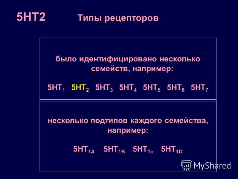 было идентифицировано несколько семейств, например: 5HT 1 5HT 2 5HT 3 5HT 4 5HT 5 5HT 6 5HT 7 Типы рецепторов несколько подтипов каждого семейства, например: 5HT 1A 5HT 1B 5HT 1c 5HT 1D 5HT2