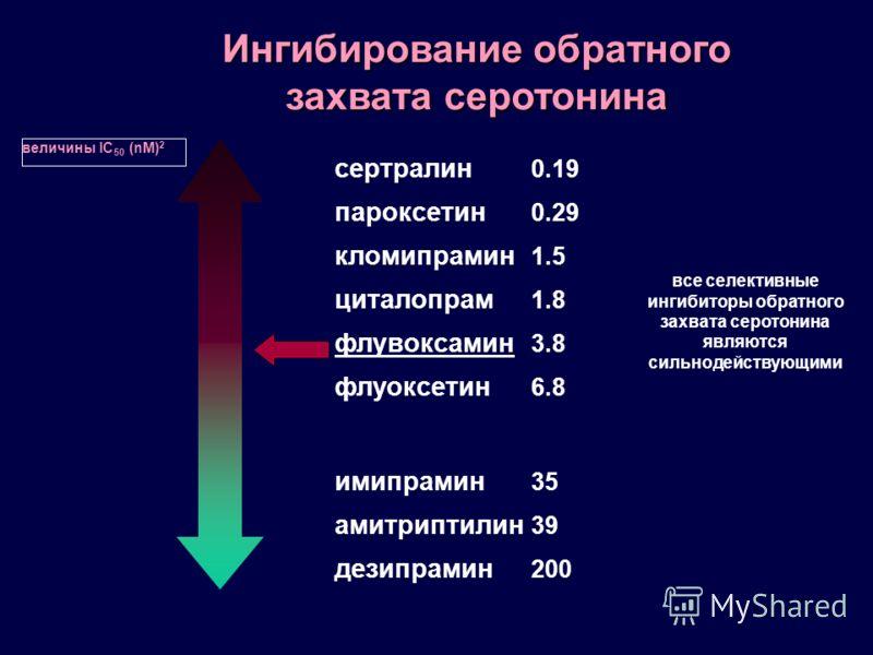 флувоксамин флуоксетин кломипрамин амитриптилин дезипрамин имипрамин пароксетин сертралин циталопрам 0.29 0.19 1.8 3.8 1.5 6.8 39 35 200 величины IC 50 (nM) 2 Ингибирование обратного захвата серотонина все селективные ингибиторы обратного захвата сер
