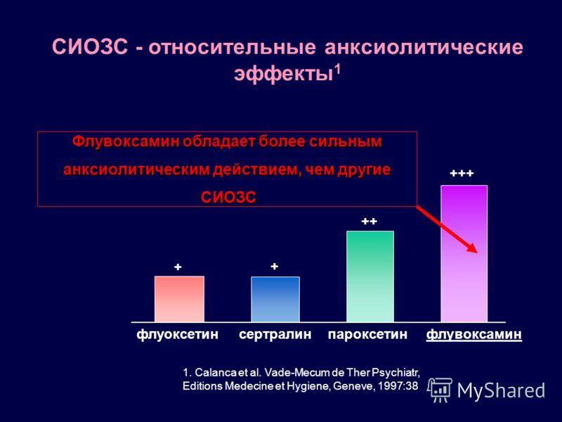 СИОЗС - относительные анксиолитические эффекты 1 1. Calanca et al. Vade-Mecum de Ther Psychiatr, Editions Medecine et Hygiene, Geneve, 1997:38 флуоксетин Флувоксамин обладает более сильным анксиолитическим действием, чем другие СИОЗС СИОЗС сертралинп