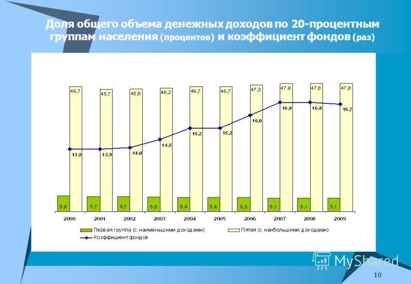 10 Доля общего объема денежных доходов по 20-процентным группам населения (процентов) и коэффициент фондов (раз)