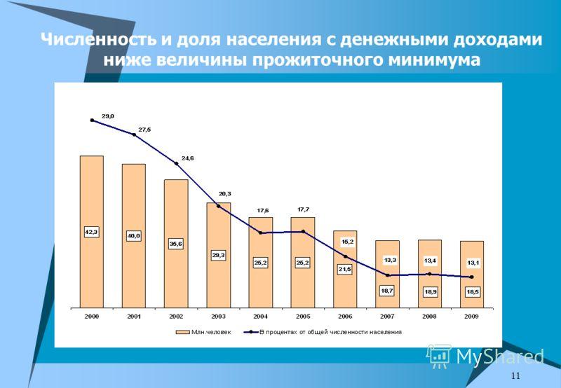 11 Численность и доля населения с денежными доходами ниже величины прожиточного минимума