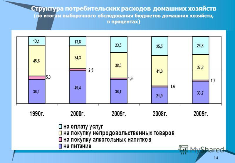 14 Структура потребительских расходов домашних хозяйств (по итогам выборочного обследования бюджетов домашних хозяйств, в процентах)