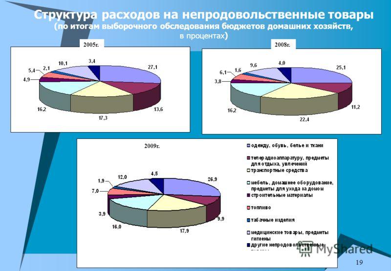 19 Структура расходов на непродовольственные товары (по итогам выборочного обследования бюджетов домашних хозяйств, в процентах) 2005г.2008г. 2009г.
